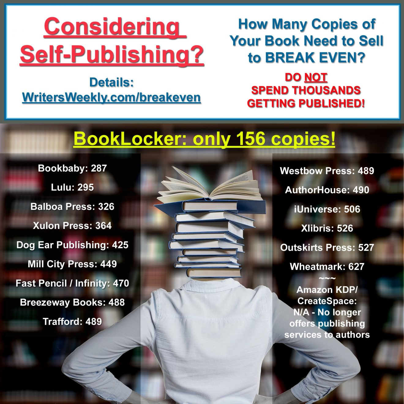 SELF-PUBLISHING IN 2020? – How Many Book Sales Needed to Recoup Your Investment?